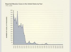measles graph
