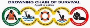 drowning chain