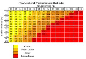 noaa heat index chart