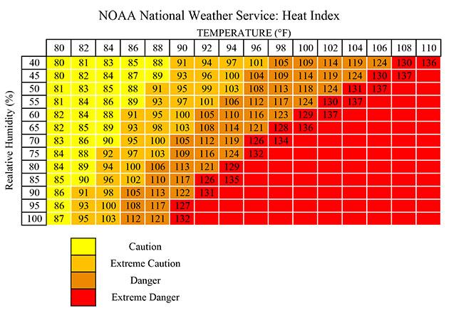Heat-Related Illness