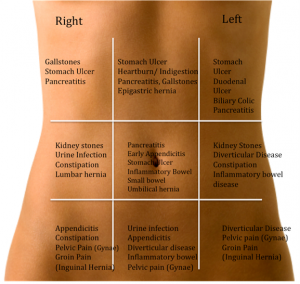 Causes of abdominal pain by area